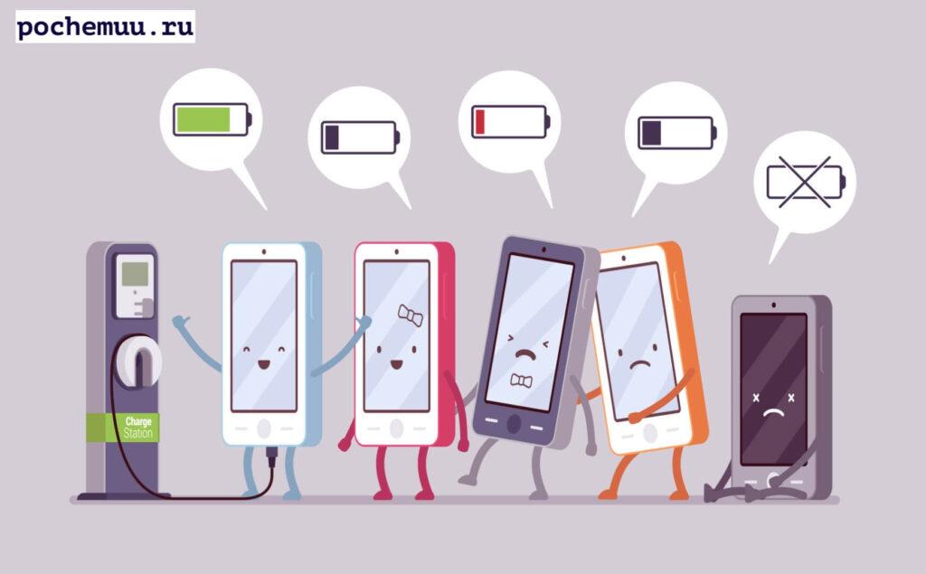 Плохая первая зарядка телефона. Очень часто продавцы мобильных телефонов говорят о том, что сначала надо дождаться, когда телефон полностью сядет, вплоть до отключения устройства, потом зарядить его до 100%, по возможности повторить такие процедуры 2-3 раза. Таким правилом в большинстве случае пренебрегают, и очень даже зря. Именно первая неправильная зарядка уменьшит емкость батареи, время зарядки будет увеличено, не стоит об этом забывать.