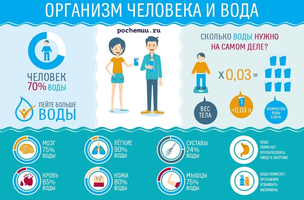 Не забывай о пользе воды в нашем организме. Пейте очищенную воду.