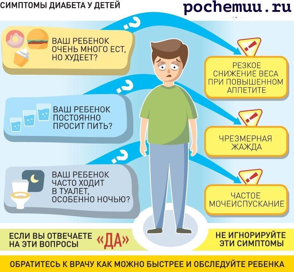 инфографика симптомы диабета