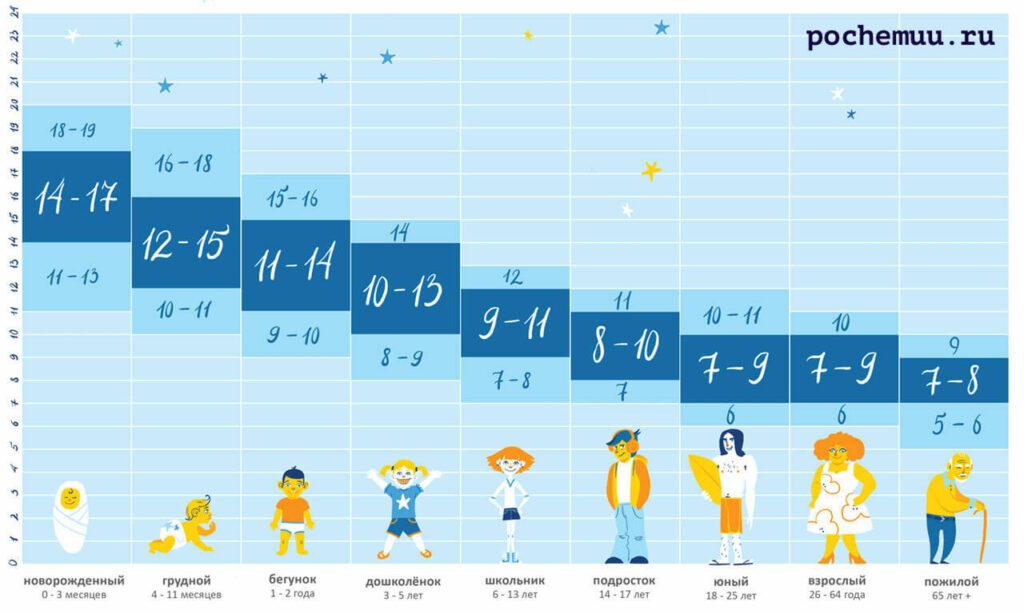 таблица сна у людей разного возраста